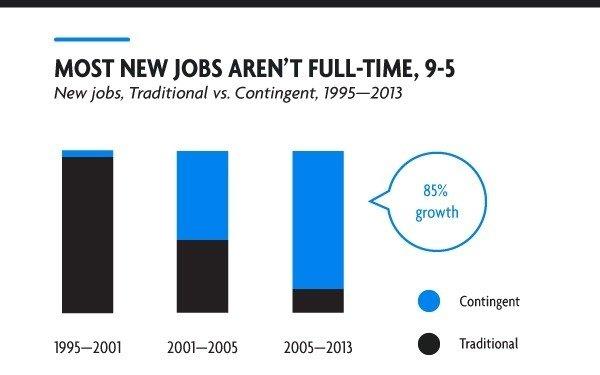 Contract-Employees-Increasing